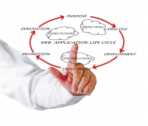 web_application_life_cycle